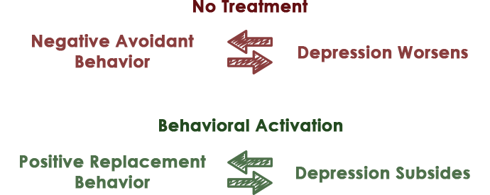Diagram depicting the dangerous cycle of worsening depression that can occur without treatment.