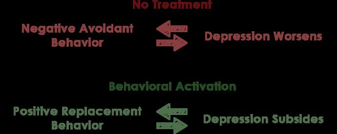 behavioral activation (guide) | therapist aid, Sphenoid