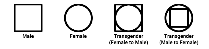 Genogram gender symbols.