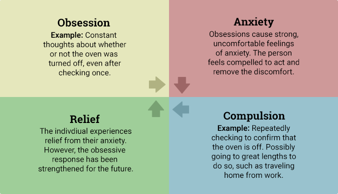 Diagram depicting the cycle of OCD.