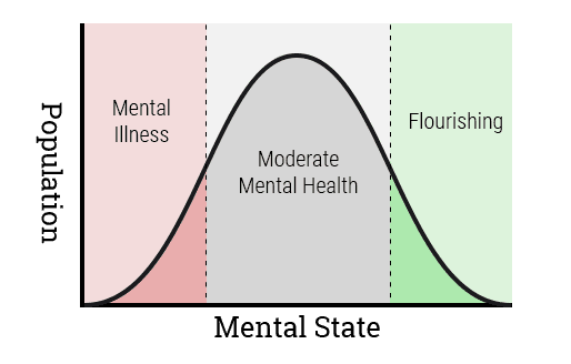 how does positive psychology differs from traditional psychological perspectives Healthy-minded views of life are functions of an underlying difference   psychologically, james points out, emotional states, whether positive or nega tive , are  would include the morbid-minded persons of the traditional religions for  such.