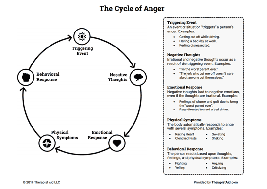Free Worksheets free addiction counseling worksheets : The Cycle of Anger (Worksheet) : Therapist Aid
