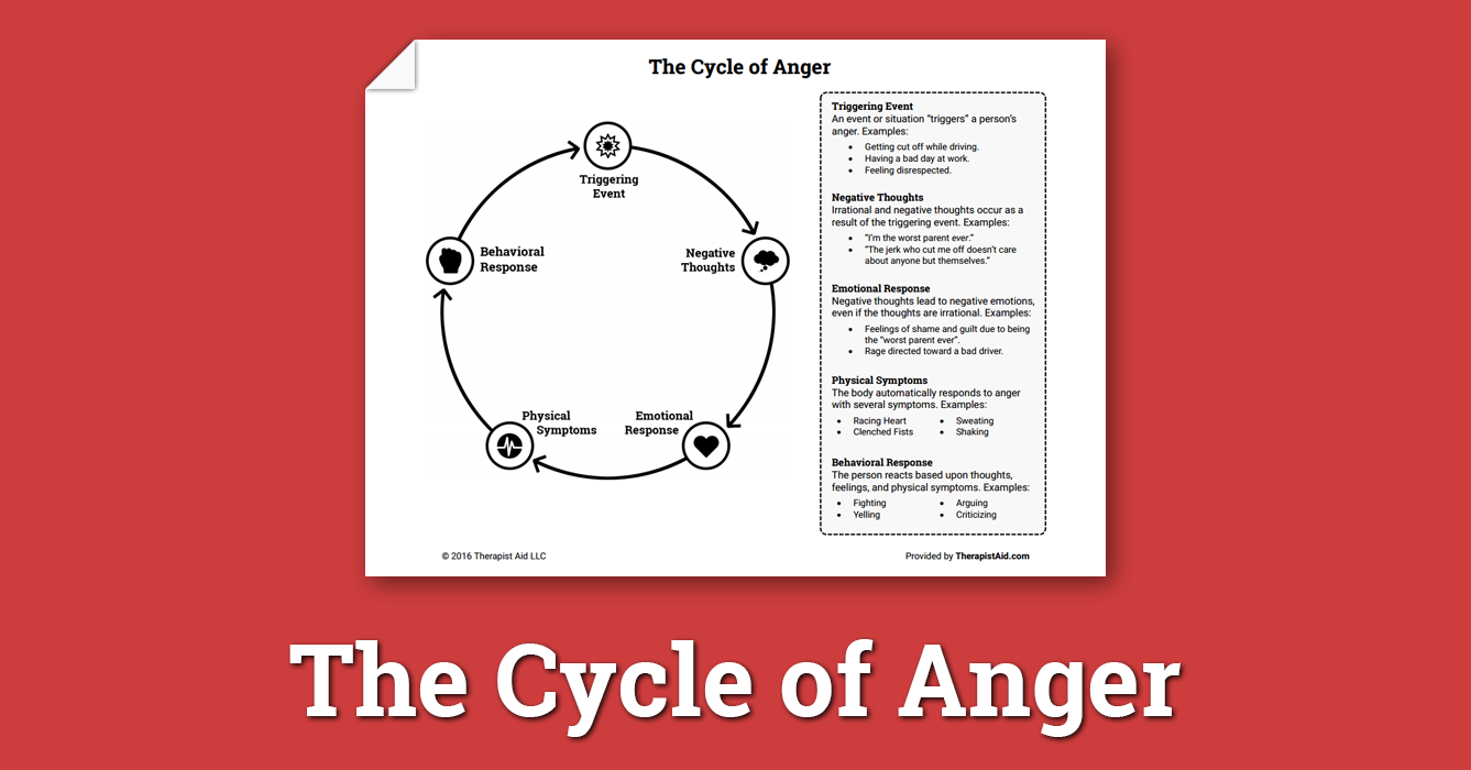 photo regarding Anger Management Printable Worksheets named The Cycle of Anger (Worksheet) Therapist Guidance