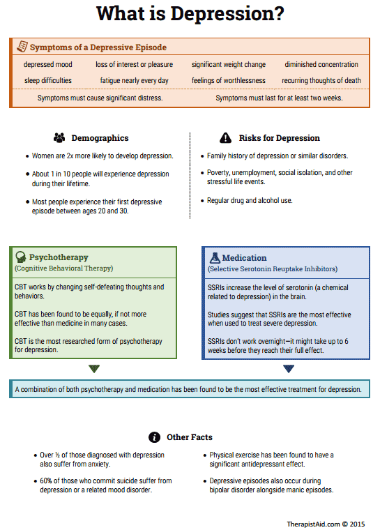 Depression Info Sheet (Worksheet) | Therapist Aid