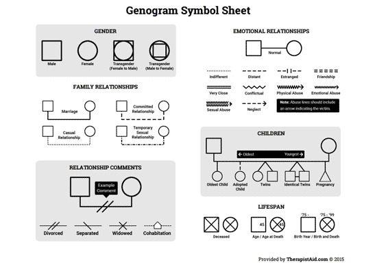 Genogram Symbol Sheet (Worksheet) | Therapist Aid