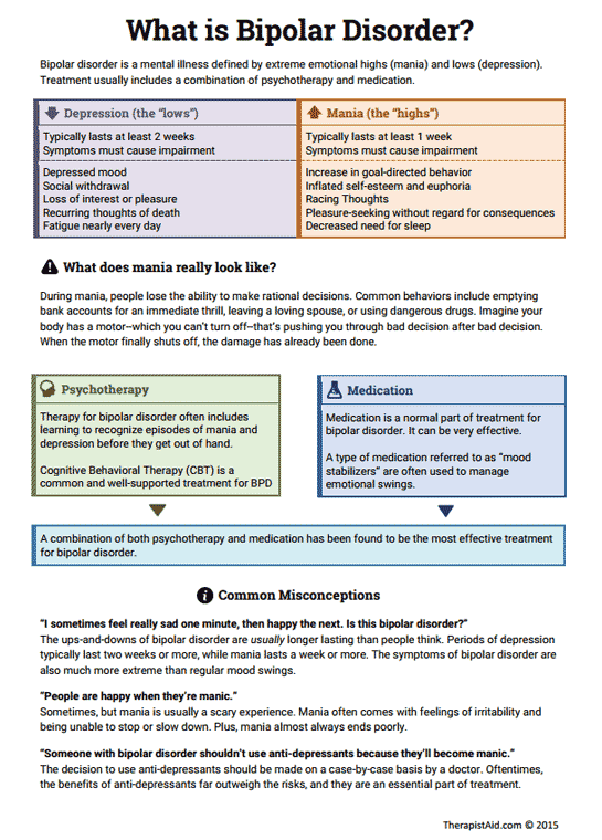 Bipolar Disorder Info Sheet Worksheet – Cognitive Behavioral Therapy Worksheets for Depression